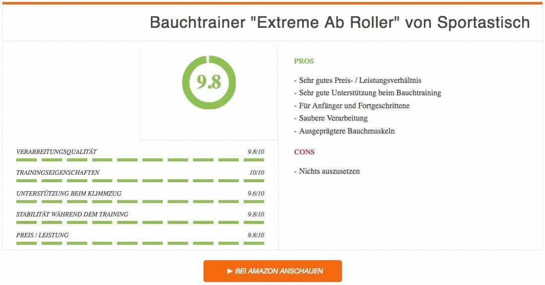 Bauchroller Test Bauchtrainer Extreme Ab Roller Sportastisch Vergleichssieger Ergebnis